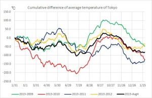Cumulative difference of the temperature of Tokyo